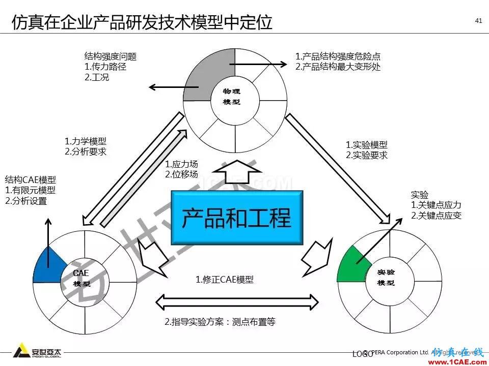 方案   电子设备仿真设计整体解决方案HFSS培训课程图片40