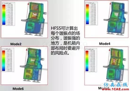 HFSS算法及应用场景介绍HFSS培训课程图片13