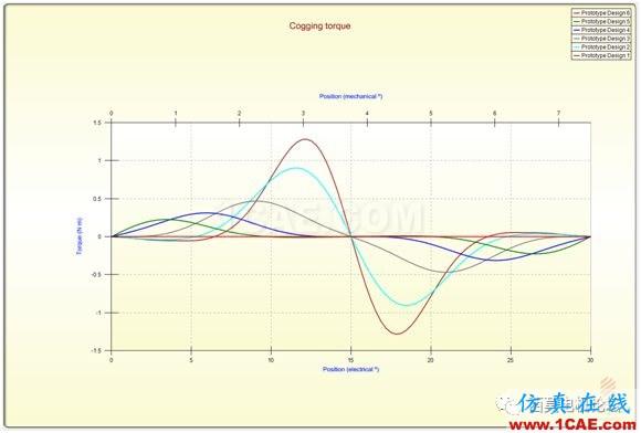 走近Infolytica之永磁同步电机转矩脉动的产生机理分析上篇【转发】Maxwell仿真分析图片6