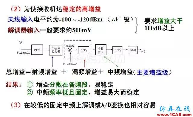 射频电路:发送、接收机结构解析HFSS分析案例图片8
