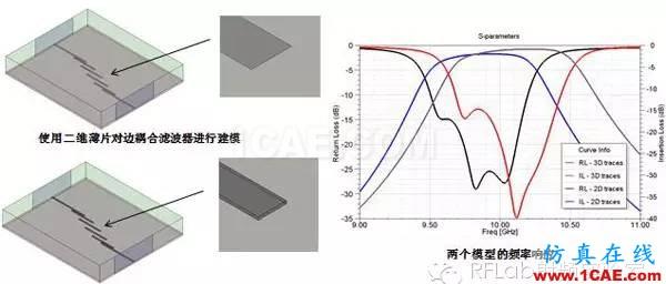 HFSS二维薄片等效三维导体的应用技巧HFSS图片2