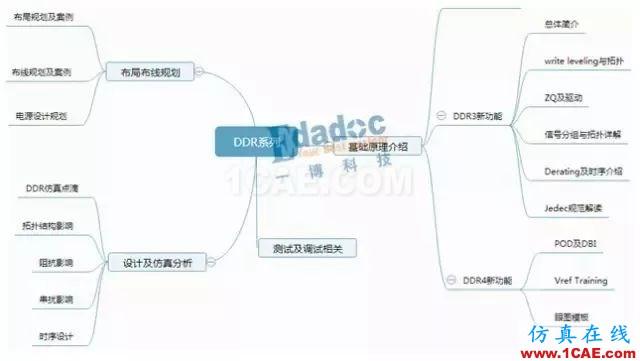 【DDR系列】从基础理论、布局布线以及后期的测试及调试【转发】HFSS分析图片1