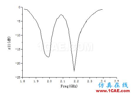 一种方形宽波束四臂螺旋天线的设计HFSS分析图片4