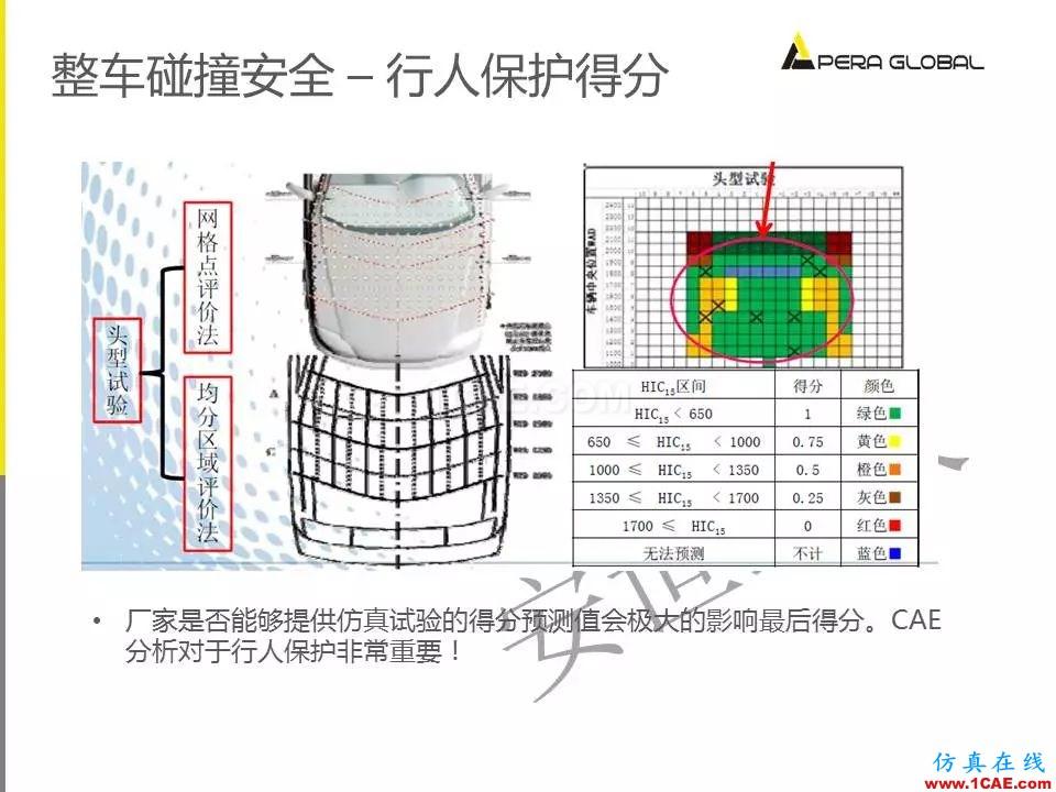 安世亚太整车性能开发解决方案ansys图片27