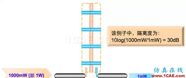 天线基础知识普及(转载)HFSS仿真分析图片43