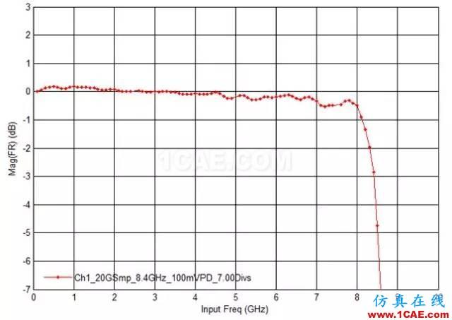 如何使用示波器进行射频信号测试(深度好文)HFSS图片21