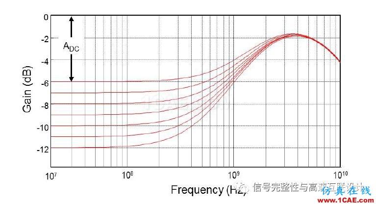 高速信号短链路问题HFSS分析案例图片4