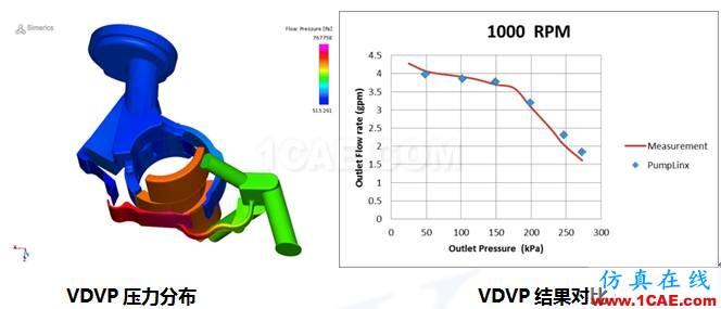 直线式可变排量滑片泵(VDVP)流体分析Pumplinx旋转机构有限元分析图片2