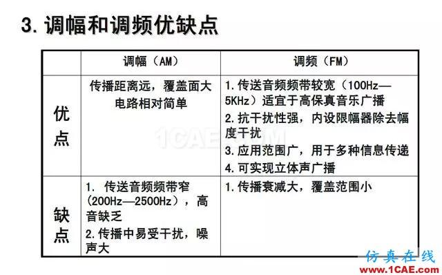 射频电路:发送、接收机结构解析HFSS分析图片35