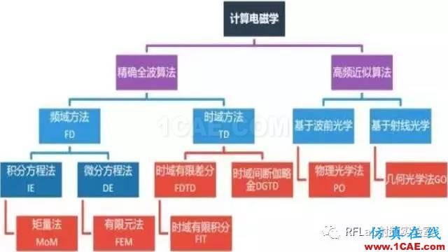 HFSS算法及应用场景简介ansysem应用技术图片1