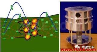 [转载]浅谈自组网技术在国外军事领域的应用HFSS培训的效果图片8