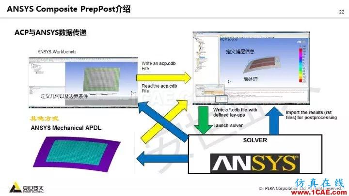 技术分享   58张PPT,带您了解ANSYS复合材料解决方案【转发】ansys结果图片22