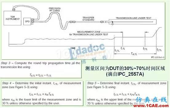 如何用TDR来测试PCB板的线路阻抗【转发】HFSS结果图片2