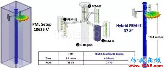 HFSS算法及应用场景介绍HFSS仿真分析图片9
