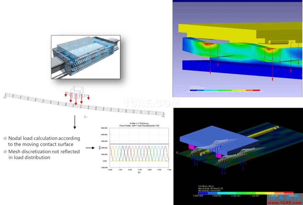 行业应用 | 机器人及数控机床研发中的仿真技术应用ansys结果图片3