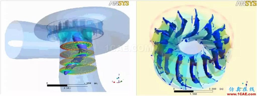 行业方案 | CFD仿真技术在水轮机产品设计中的应用简介fluent仿真分析图片2