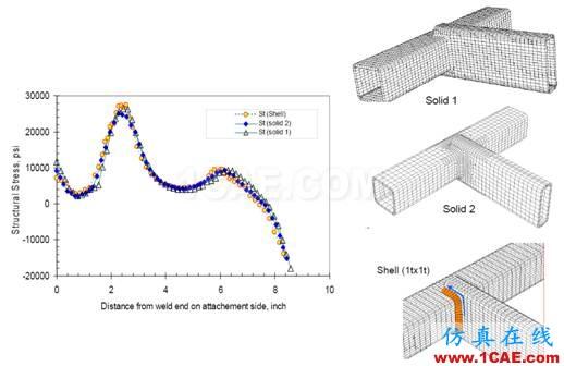 Fe-safe Verity焊缝疲劳分析fe-Safe分析图片11