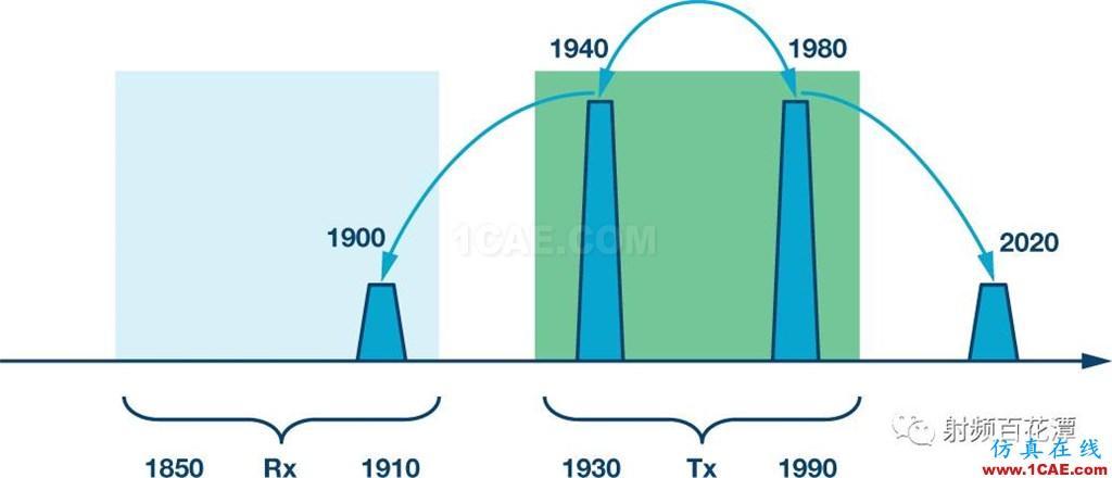基站中的无源交调(PIM)效应:了解挑战和解决方案HFSS分析图片1