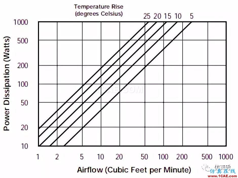 产品设计 | 电子散热工程中风扇选择的9大因素ansys分析案例图片4