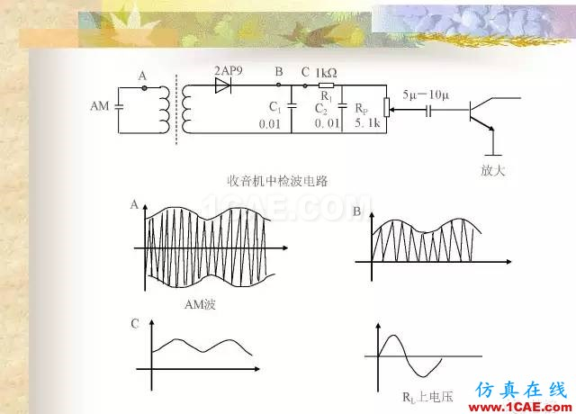 最全面的电子元器件基础知识(324页)HFSS结果图片241