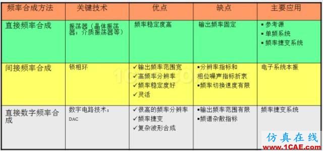 IC好文推荐:信号源是如何工作的?HFSS仿真分析图片13