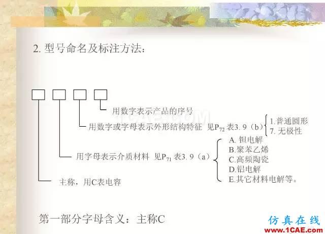 最全面的电子元器件基础知识(324页)HFSS分析案例图片91