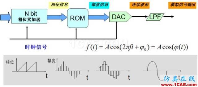 IC好文推荐:信号源是如何工作的?HFSS培训课程图片18