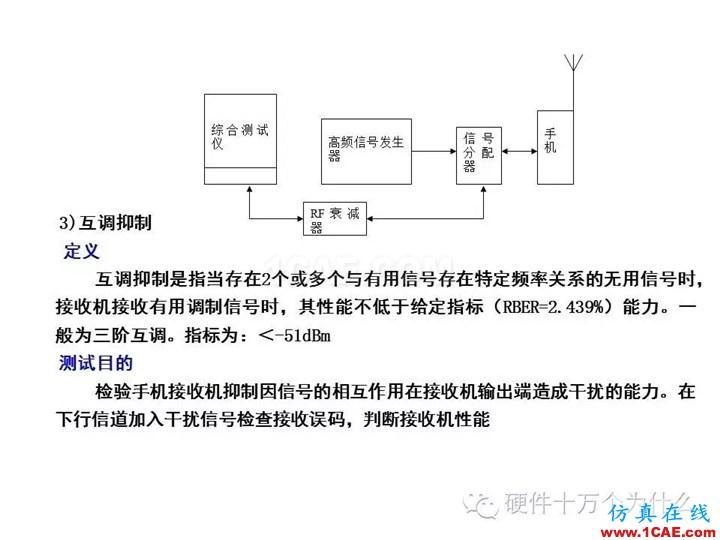 手机天线测试的主要参数与测试方法(以GSM为例)HFSS结果图片27