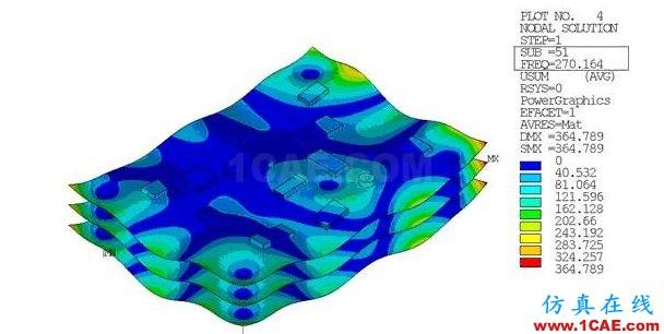 基于模态叠加法的印制电路板组件动力学分析ansys结构分析图片4