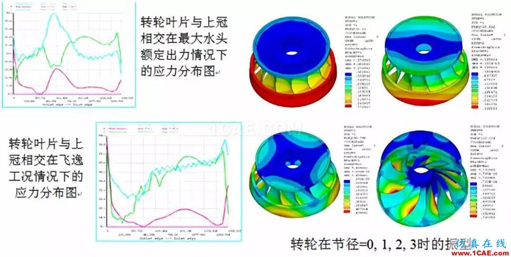 行业方案 | CFD仿真技术在水轮机产品设计中的应用简介fluent仿真分析图片6