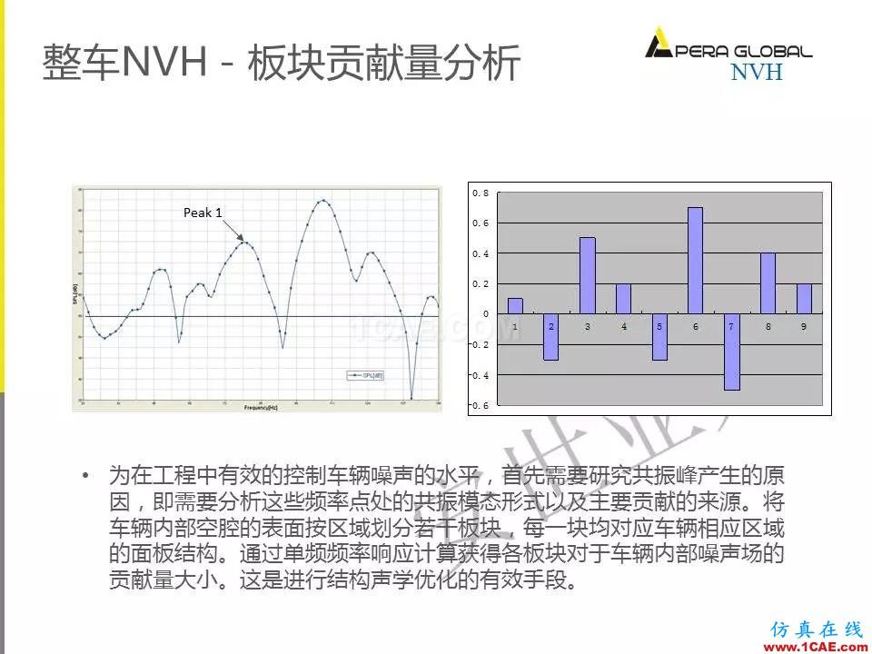 安世亚太整车性能开发解决方案ansys分析案例图片18