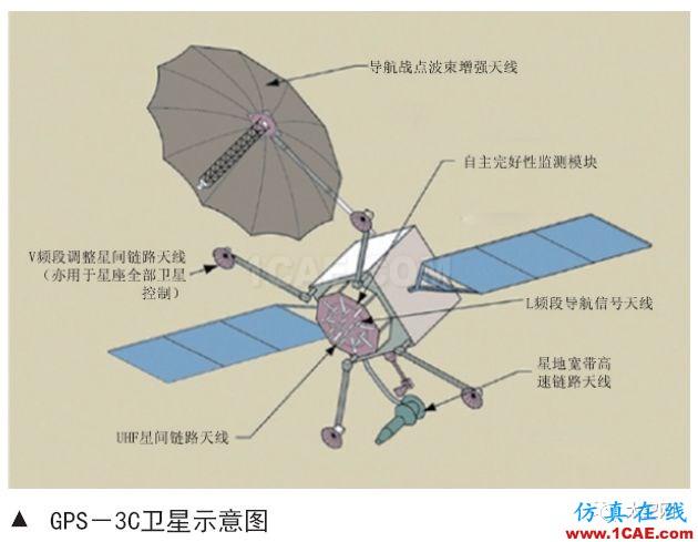 美国GPS系统导航战技术发展分析HFSS结果图片3