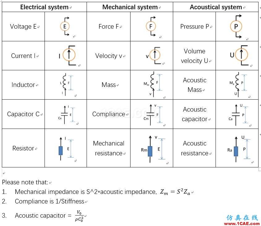 机械,声学和电气系统之间的类比Maxwell应用技术图片10