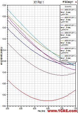 使用HFSS仿真高速差分过孔-2HFSS仿真分析图片4