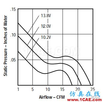 产品设计 | 电子散热工程中风扇选择的9大因素ansys分析案例图片5