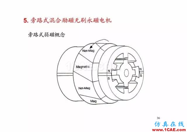 【PPT分享】新能源汽车永磁电机是怎样设计的?Maxwell分析图片35