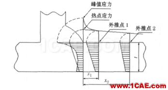 Fe-safe Verity焊缝疲劳分析fe-Safe培训教程图片32