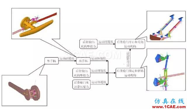 案例-基于HyperWorks的舱门机构多体动力学分析和优化-复合材料hypermesh分析案例图片1