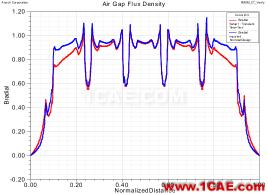 电动汽车设计中的CAE仿真技术应用ansys workbanch图片16