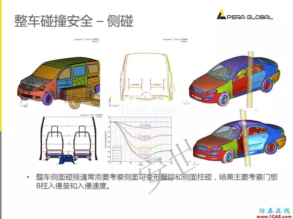 安世亚太整车性能开发解决方案ansys分析案例图片21