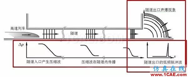 高铁为什么长这样?不是跑得快,而是飞得低【转发】fluent结果图片6
