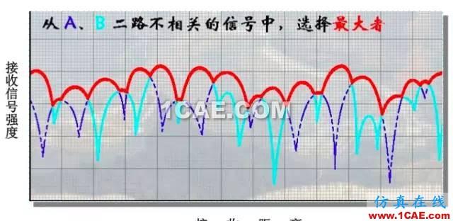 天线基础知识普及(转载)HFSS培训的效果图片14