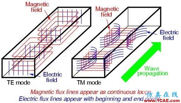 波导中电磁波传输的模式(TE\TM\TEM)理解转载HFSS分析图片1