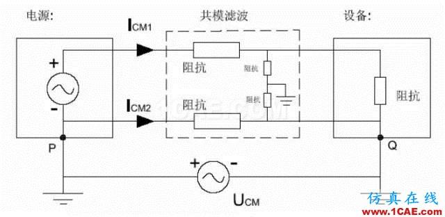 滤波器利用电容在高频时它的低阻抗短路掉差模干扰.
