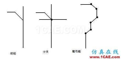 """作为一名合格的PCB设计工程师,你一定要了解""""跨分割""""ansys workbanch图片5"""