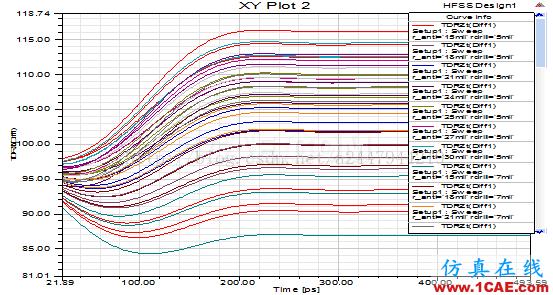 使用HFSS仿真高速差分过孔-2ansys hfss图片7