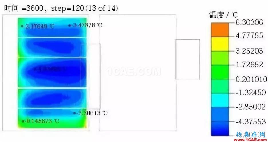 新能源汽车电池包液冷热流如何计算?ansys分析图片16