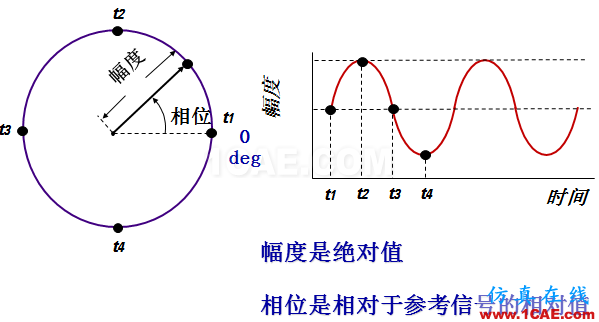 IC好文推荐:信号源是如何工作的?HFSS分析图片29
