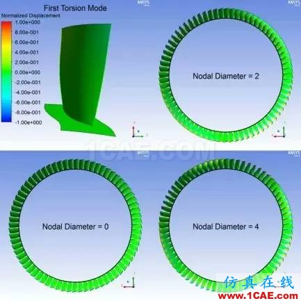 应用丨旋转机械仿真应用概述fluent培训的效果图片12