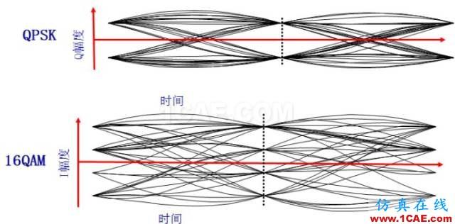 IC好文推荐:信号源是如何工作的?HFSS图片34